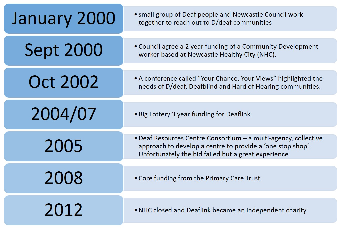 Chart showing the history of events at deaflink
